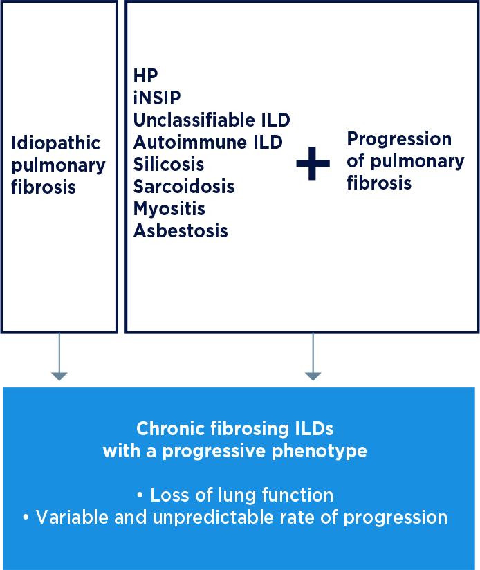 Chronic fibrosing ILDs with a progressive phenotype can behave similar to IPF