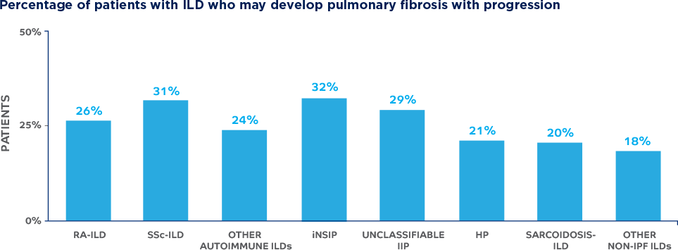 Percentage of patients with ILDs who may develop pulmonary fibrosis with progression