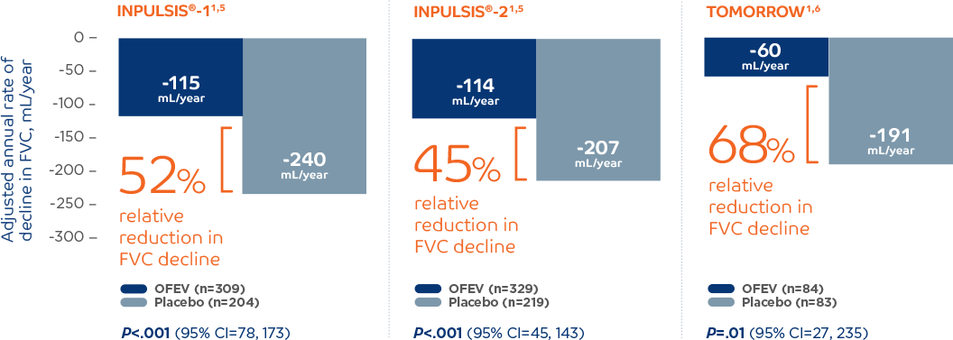 OFEV® (nintedanib) demonstrated reproducible reductions in the annual rate of FVC decline across 3 clinical trials