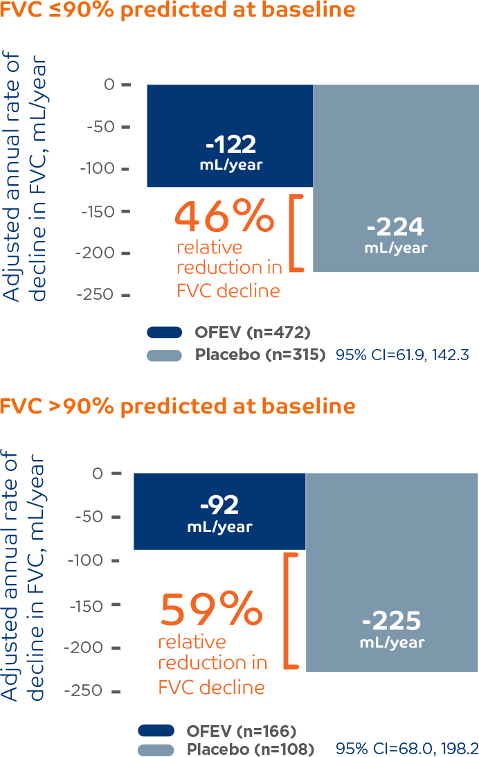 Annual rate of FVC decline results from a post hoc subgroup analysis of the pooled INPULSIS® trials.