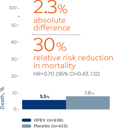All-cause mortality not significant risk reduction