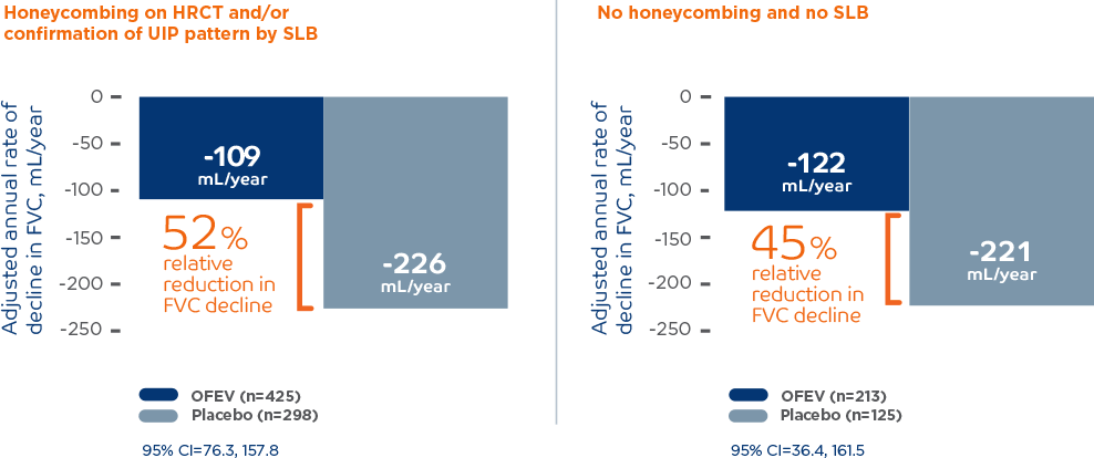 OFEV INPULSIS Honeycombing annual rate of FVC decline