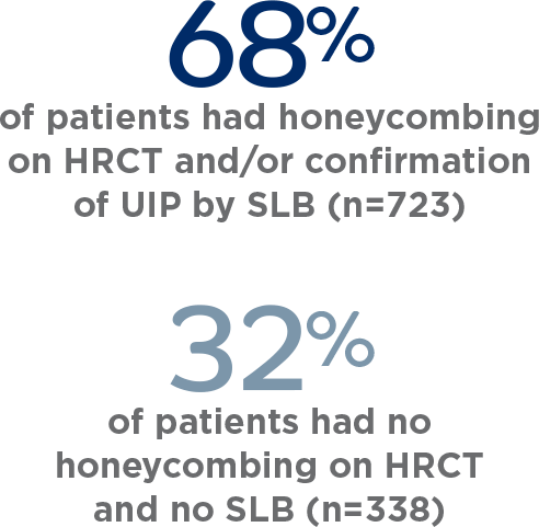OFEV INPULSIS population with honeycombing on HCRT