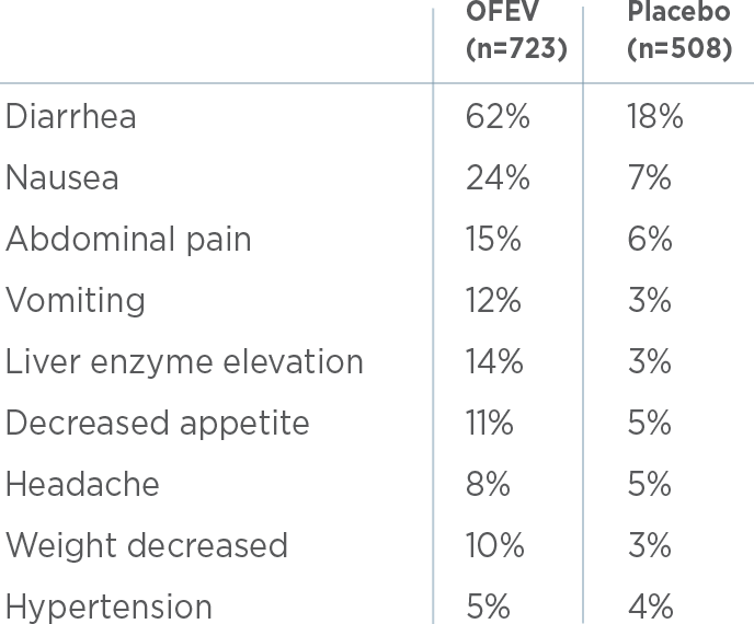 Most common OFEV adverse reactions