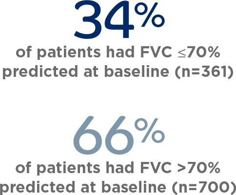 OFEV® INPULSIS® clinical trials FVC predicted at 70 percent
