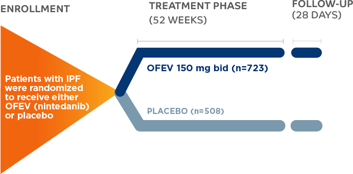 OFEV INPULSIS-1 and INPULSIS-2 Clinical Trial Design