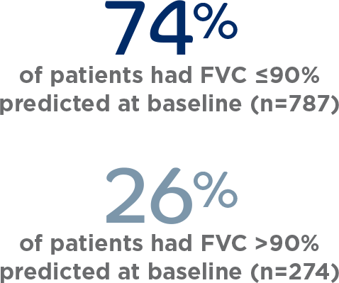 Proportion of patients with FVC predicted at baseline in the pool INPULSIS® population
