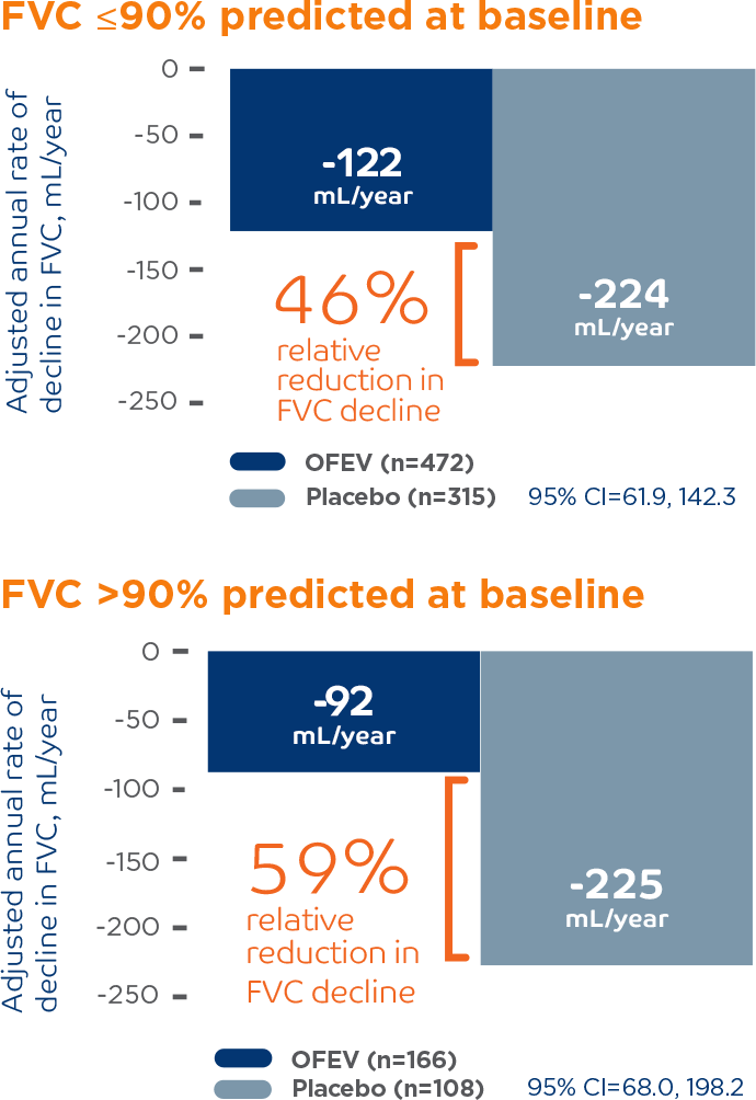 Annual rate of FVC decline results from a post hoc subgroup analysis of the pooled INPULSIS® trials