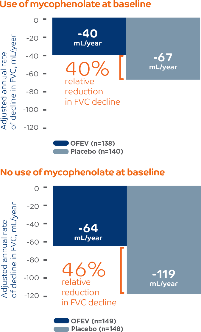 OFEV® (nintedanib) reduced the annual rate of FVC decline regardless concomitant mycophenolate use